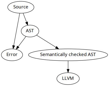http://blog.josephmorag.com/images/compiler-pipeline.png